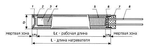 Патронные нагреватели, ТЭНП